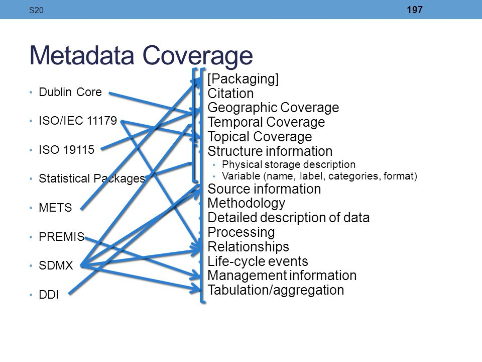 Metadata Coverage [Packaging] Citation Geographic Coverage